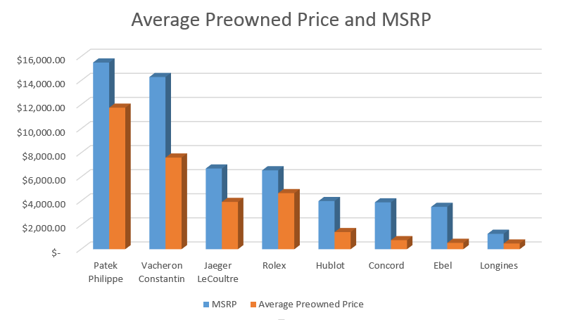 Average Preowned Price and MSRP